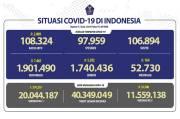Pasien Sembuh Terus Meningkat Menjadi 1.740.436 Orang