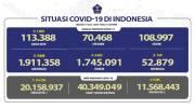 Pasien Sembuh Terus Meningkat Menjadi 1.745.091 Orang