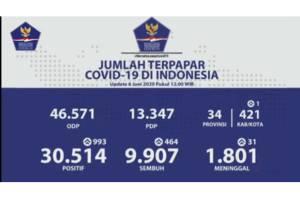 Bertambah 993, Kasus Covid-19 di Indonesia Menjadi 30.514
