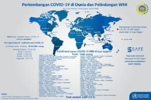 Bertambah Lagi, Total 1.189 WNI Sembuh dari Covid-19