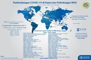 Kasus Baru di Tiga Negara, 1.651 WNI Positif Covid-19