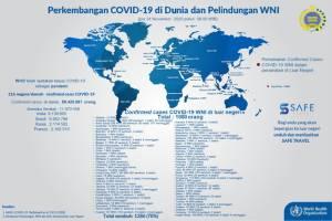 Update, Total 1.980 WNI Positif Terinfeksi Corona