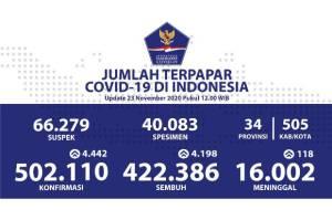 Kesembuhan Kumulatif Covid-19 Sebanyak 422.386 Orang