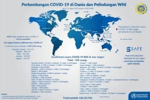 WNI Covid-19 di Luar Negeri: 1.988 Sembuh, 674 Dirawat, 169 Meninggal