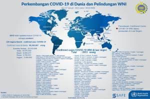 Kemlu: 2.953 WNI Positif Covid-19 di Luar Negeri