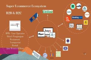 Dongkrak Pemasaran Digital Pariwisata RI, Hayo Indonesia Gandeng Toristy dan Megpie