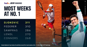 Novak Djokovic Petenis Berperingkat Satu Terlama Sepanjang Sejarah