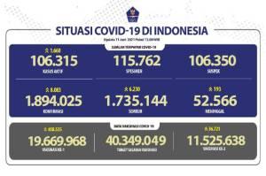 Terus Meningkat, Jumlah Pasien Sembuh Capai 1.735.144 Orang