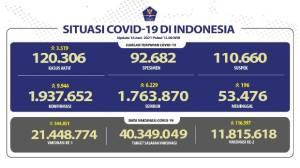 Pasien Sembuh Terus Meningkat Menjadi 1.763.870 Orang