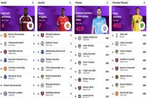 Perebutan Top Skor Liga Inggris Dimulai: Ronaldo Tertinggal Satu Gol dari Michael Antonio