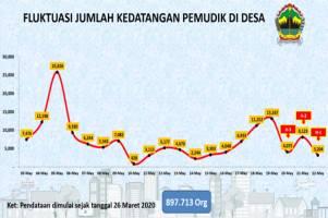 Sejak Pandemi Corona, 897.713 Pemudik Masuk Jawa Tengah