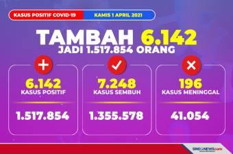 Update Corona 1 April 2021: Positif 1.517.854 Orang