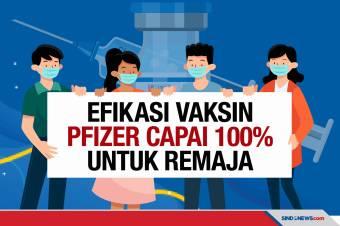 Ampuh, Vaksin Pfizer Tunjukkan Efikasi 100% pada Remaja