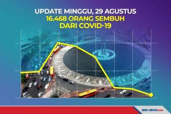 Update Minggu, 29 Agustus 16.468 Orang Sembuh dari Covid-19