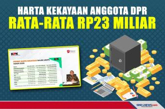 Harta Kekayaan Anggota DPR Rata-rata Rp23 Miliar
