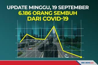 Update Minggu, 19 September 6.186 Orang Sembuh dari Covid-19