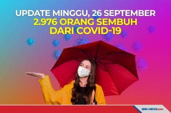 Update Minggu, 26 September 2.976 Orang Sembuh dari Covid-19