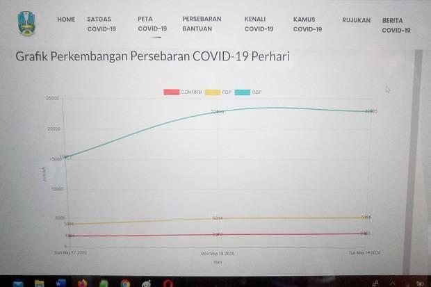 Update COVID-19 di Jatim: Pasien Positif 2.372 Orang, 387 Sembuh