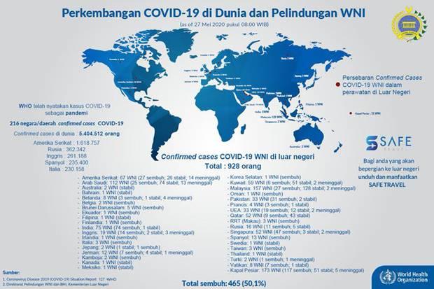 Update WNI Covid-19 di Luar Negeri: 465 Sembuh, 414 Dirawat, 49 Meninggal