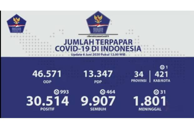 Jumlah kasus positif Covid-19 di Indonesia masih terus bertambah. Penambahan hari ini bahkan tergolong tinggi yakni 993 kasus baru.