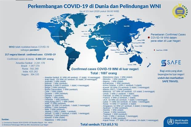 71 WNI di Luar Negeri Meninggal Akibat Covid-19