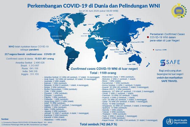 Ini Sebaran Kasus WNI di Luar Negeri Positif Covid-19 hingga 30 Juni 2020