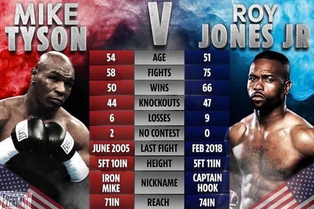 WBC Wajibkan Tyson vs Jones Pakai Pelindung Kepala dan Sarung Tinju 18 Ons