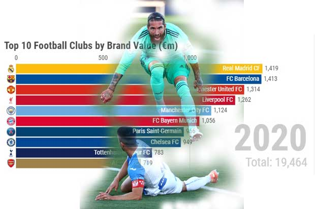 Pandemi Covid-19 Turunkan Brand Klub Sepak Bola Eropa