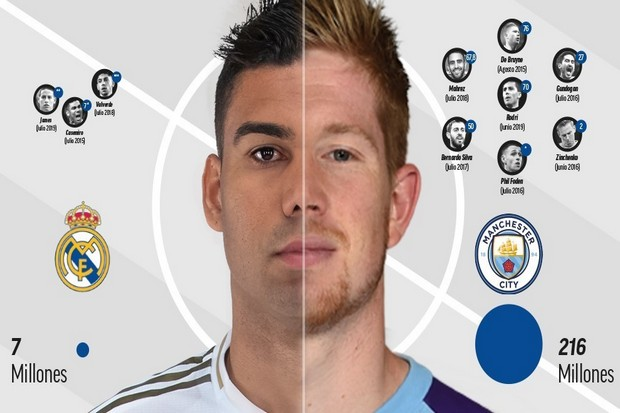Terkuak, Man City Lebih Boros Soal Gelandang ketimbang Madrid