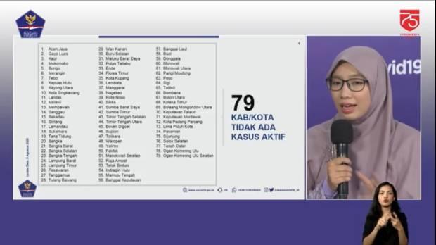 Tidak Ada Lagi Kasus Aktif Corona di 79 Kabupaten/Kota, Berikut Daftarnya