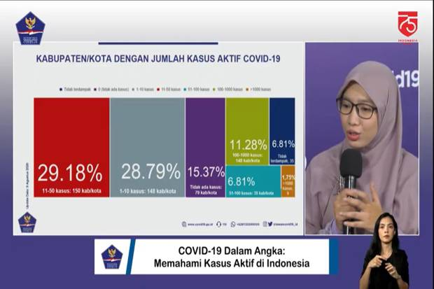 Kasus Aktif COVID-19 di 150 Kabupaten/Kota Hanya 11-50 Orang