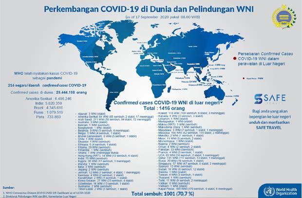 Update, Total 1.001 WNI di Luar Negeri Sembuh Covid-19