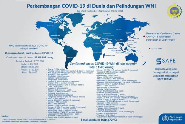 Rekor, WNI Sembuh Covid-19 Bertambah 82 Orang