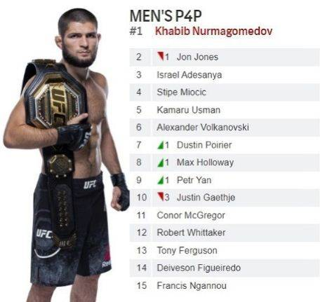 Khabib Nurmagomedov Ungkap 5 Rahasia Sukses Jadi Legenda UFC
