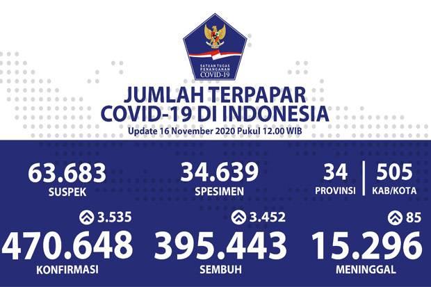 Pasien Covid-19 Sembuh Makin Banyak, Jakarta Tertinggi