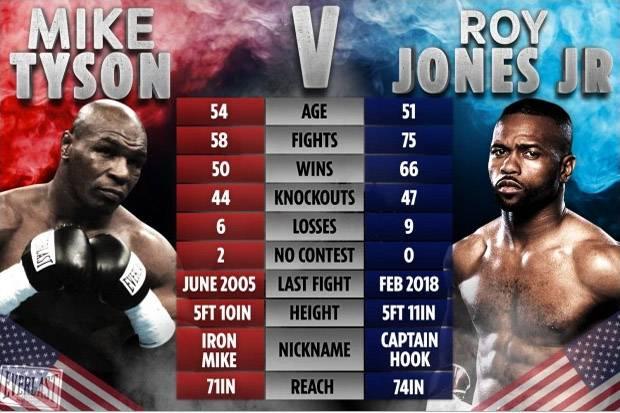Apakah Mike Tyson dan Roy Jones Bertarung secara Serius?