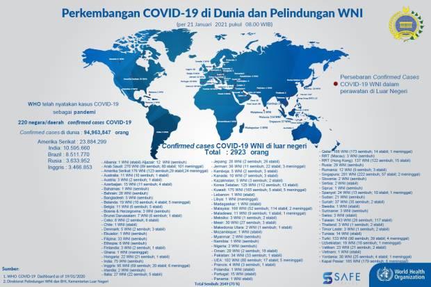 88 Kasus dalam Sehari Total, 2.923 WNI Covid-19 di Luar Negeri