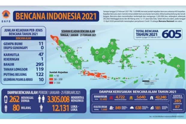 605 Kejadian Bencana Sepanjang 2021, Terbanyak di Pulau Jawa