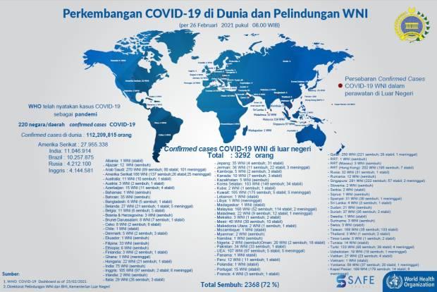 Update, 3.292 WNI Positif Covid-19 di Luar Negeri