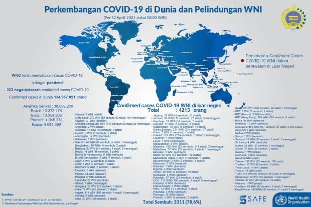 Update, 4.213 WNI Positif Covid-19 di Luar Negeri