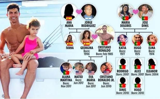 Inilah Silsilah Keluarga Cristiano Ronaldo Yang Jarang Terungkap