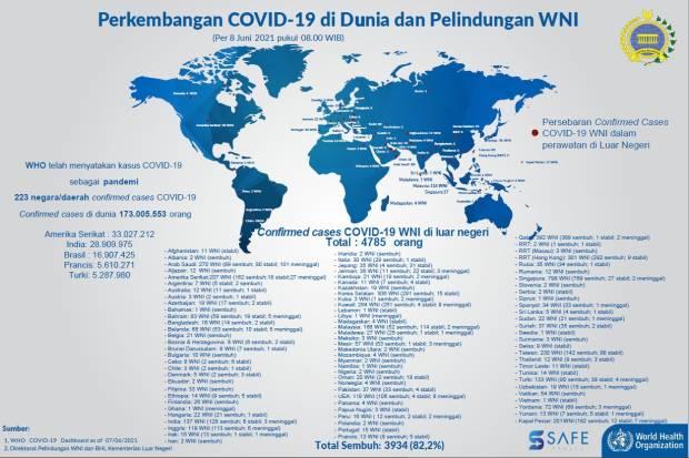Kemlu: 4.785 WNI Terkonfirmasi Covid-19 di Luar Negeri