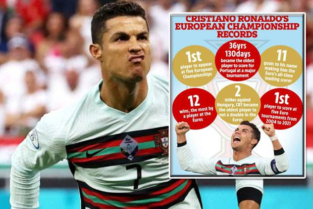 Inilah 6 Rekor Cristiano Ronaldo di Piala Eropa Yang Menakjubkan