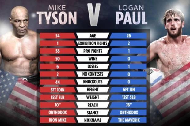 Logan Paul Bersumpah Bekuk Mike Tyson, Fans: Siapkan Asuransi Jiwa!