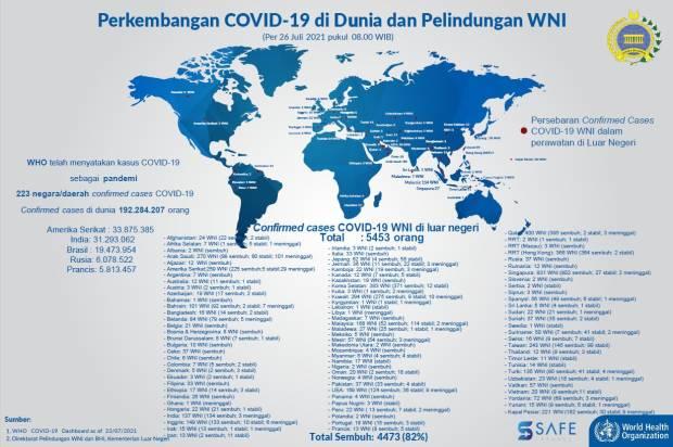 Kemlu kembali melaporkan perkembangan jumlah warga negara Indonesia (WNI) terkonfirmasi Covid-19 di luar negeri. Hingga pagi ini, jumlahnya 5.453 orang.