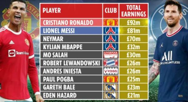 Gusur Messi, Ronaldo Pesepak Bola Berpenghasilan Tertinggi di Dunia